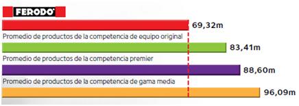 Ferodo Graph